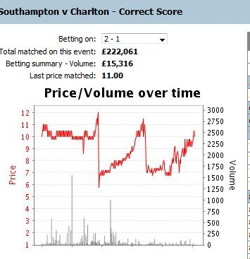 Saints v Charlton 2-1 strat